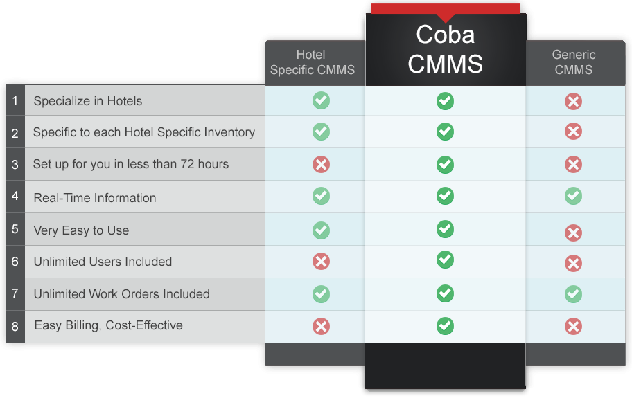 coba cmms compare hotel software